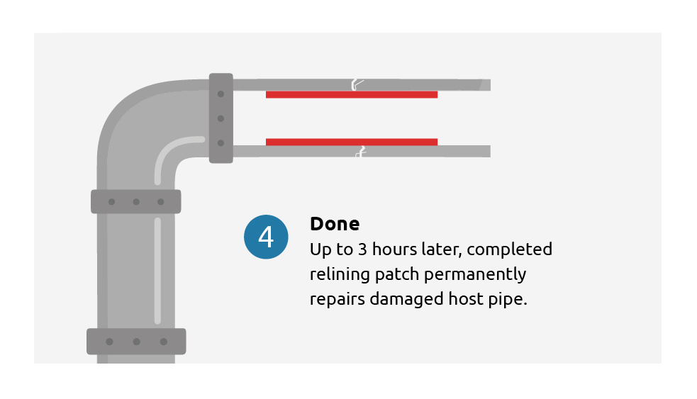 Reline My Drains - Drain Completion graphic